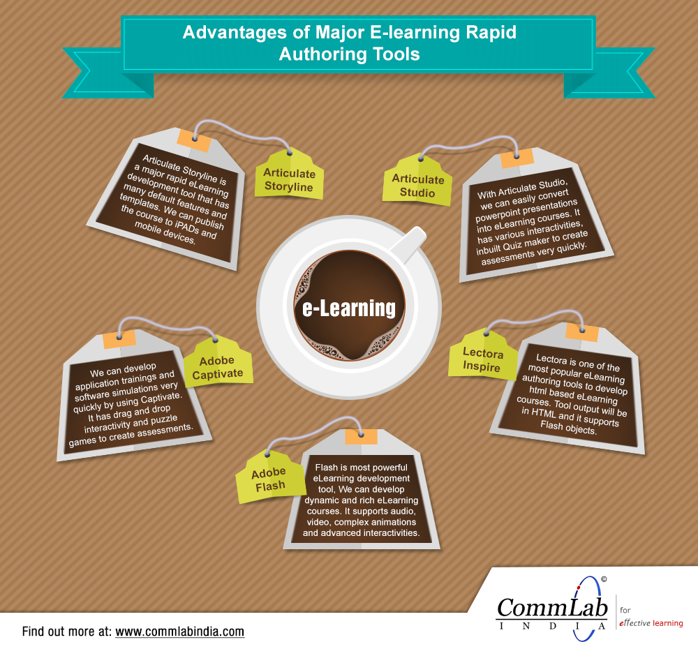 Advantages of Major E-learning Rapid Authoring Tools – Infographic