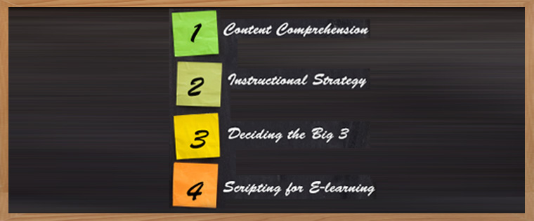 Developing E-learning Curriculums from ILT Learner Guides – 4 Simple Step Process