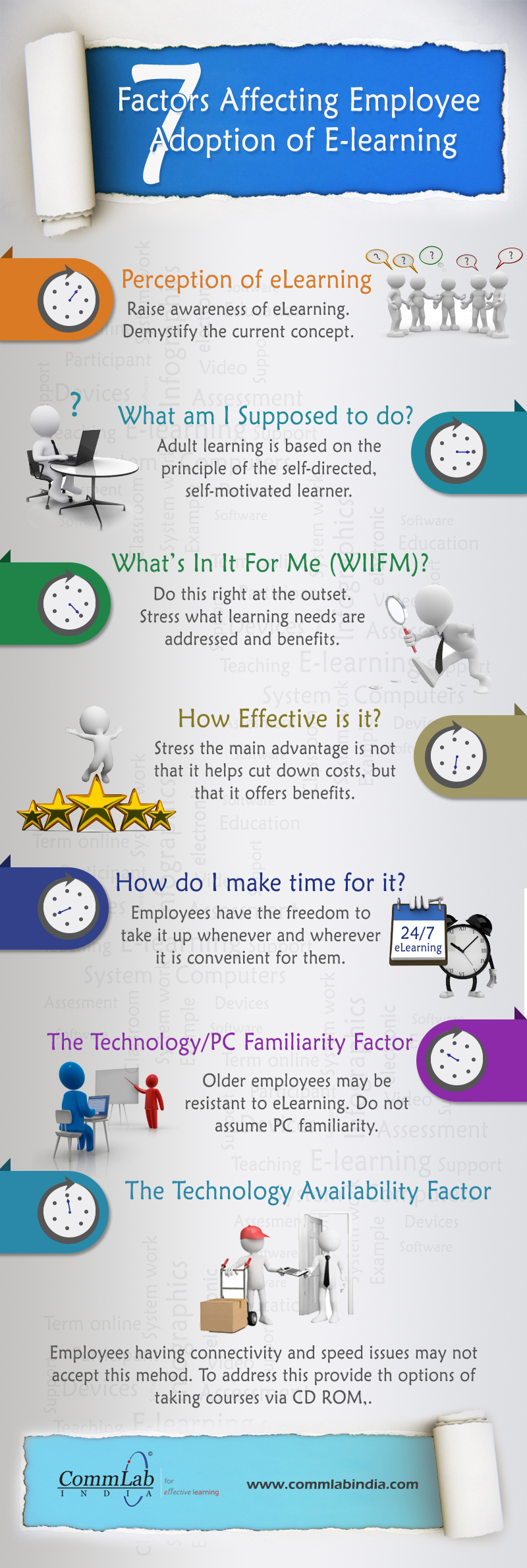 7 Factors Impacting Employees' Adoption of E-learning – An Infographic