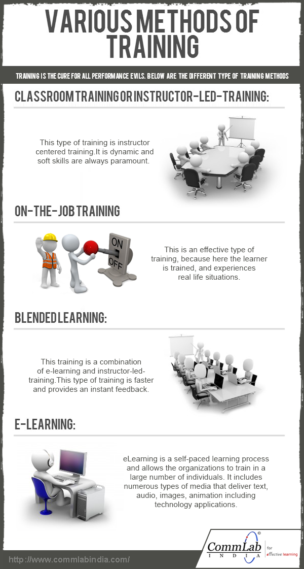 Various Methods of Training-Infographic