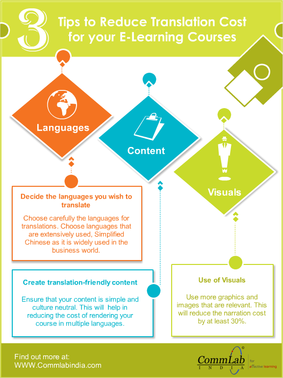 Tips to Reduce the Cost of eLearning Translation – An Infographic