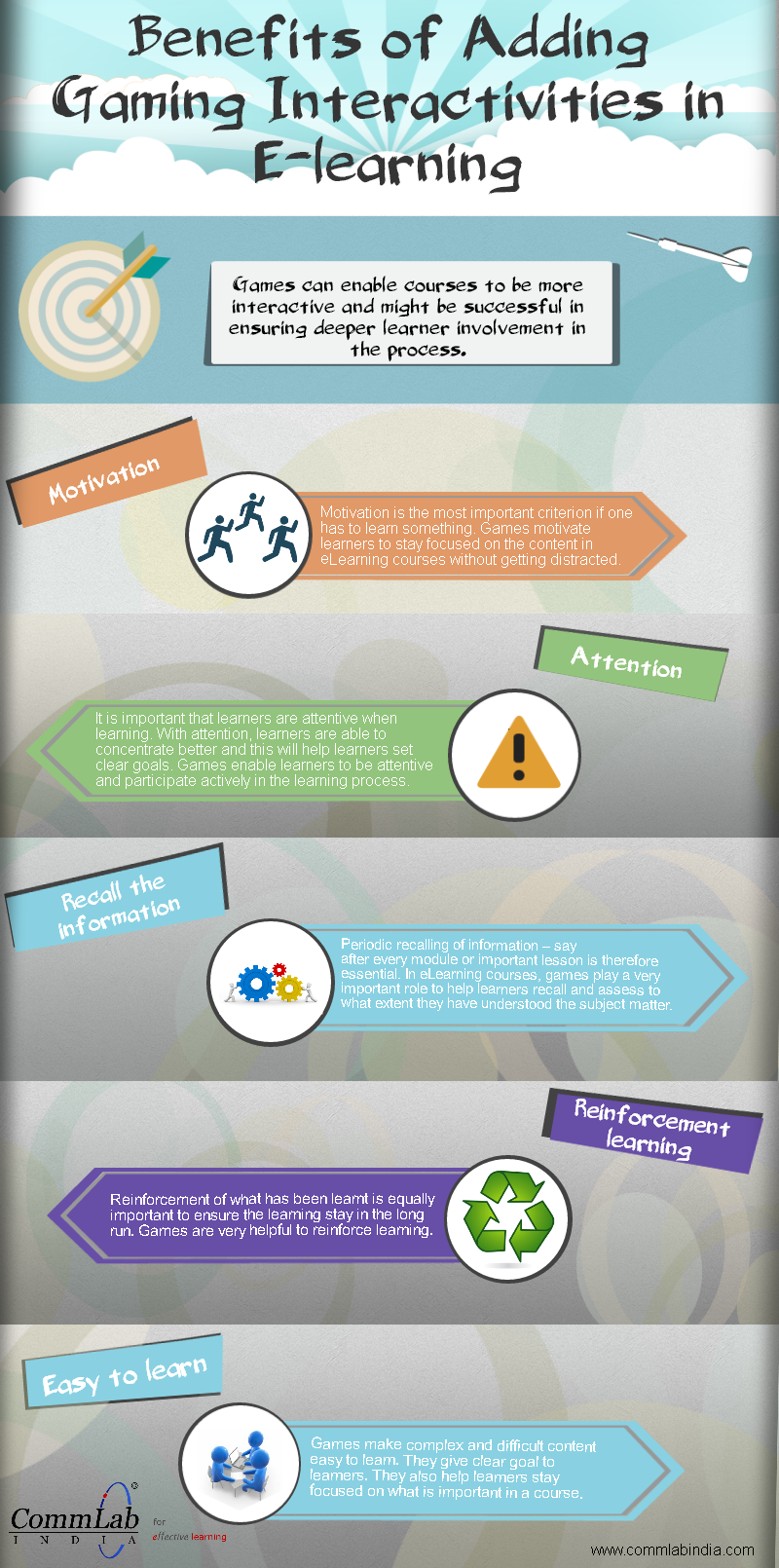 Benefits of Adding Game-Based Interactivities in E-learning – An Infographic