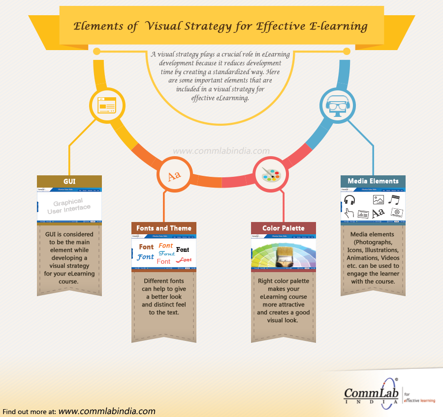 of Visual Strategy for Effective E-learning – An Infographic
