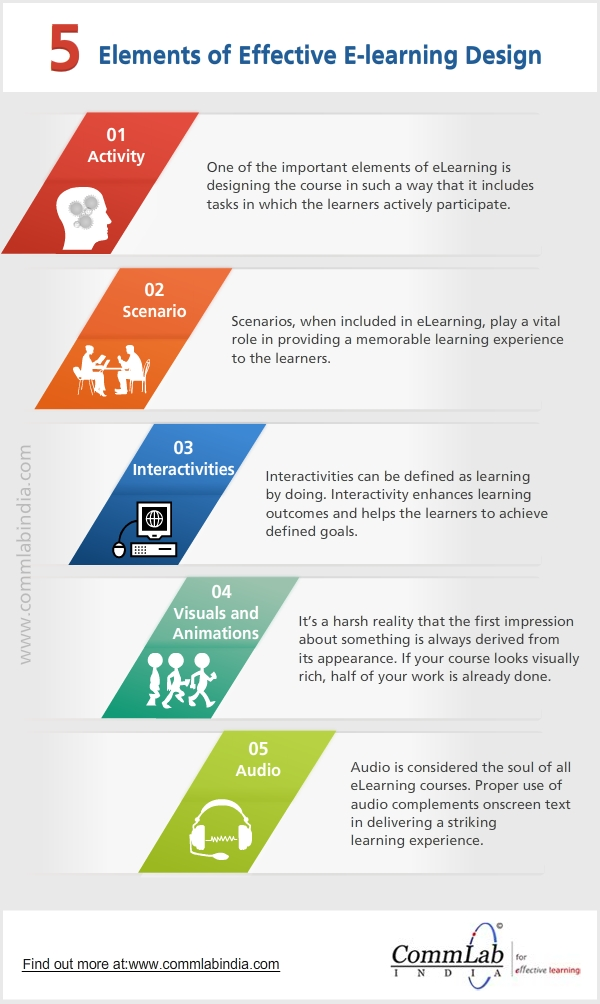 5 Elements of Effective E-learning Design - An Infographic