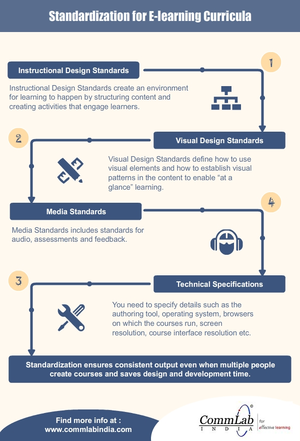 Standardization for E-learning Curricula – An Infographic