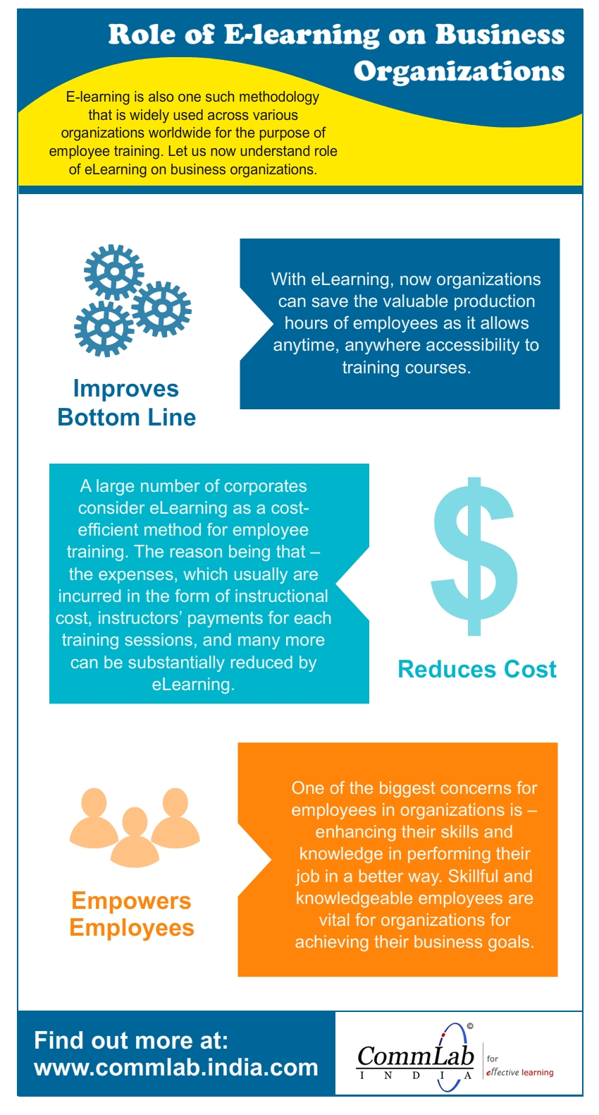 Benefits of Using E-Learning in Organizations – An Infographic