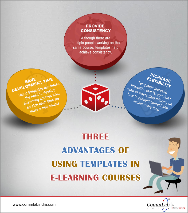 3 Advantages of Using Templates in E-learning Courses – An Infographic