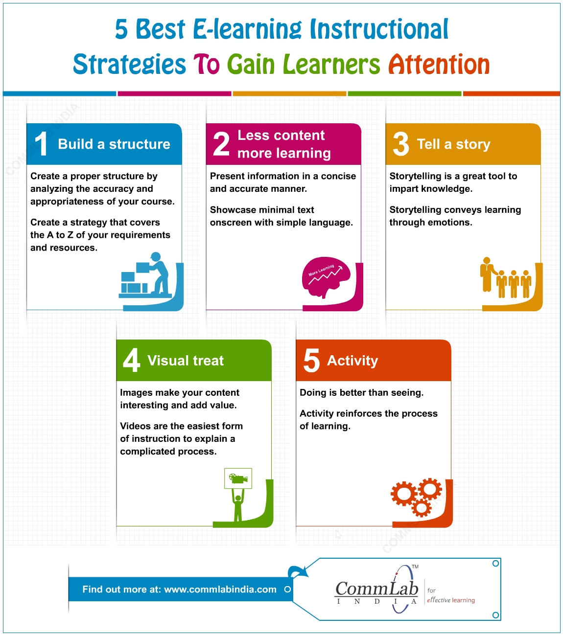 5 Proven Instructional Strategies to Gain Learners' Attention – An Infographic