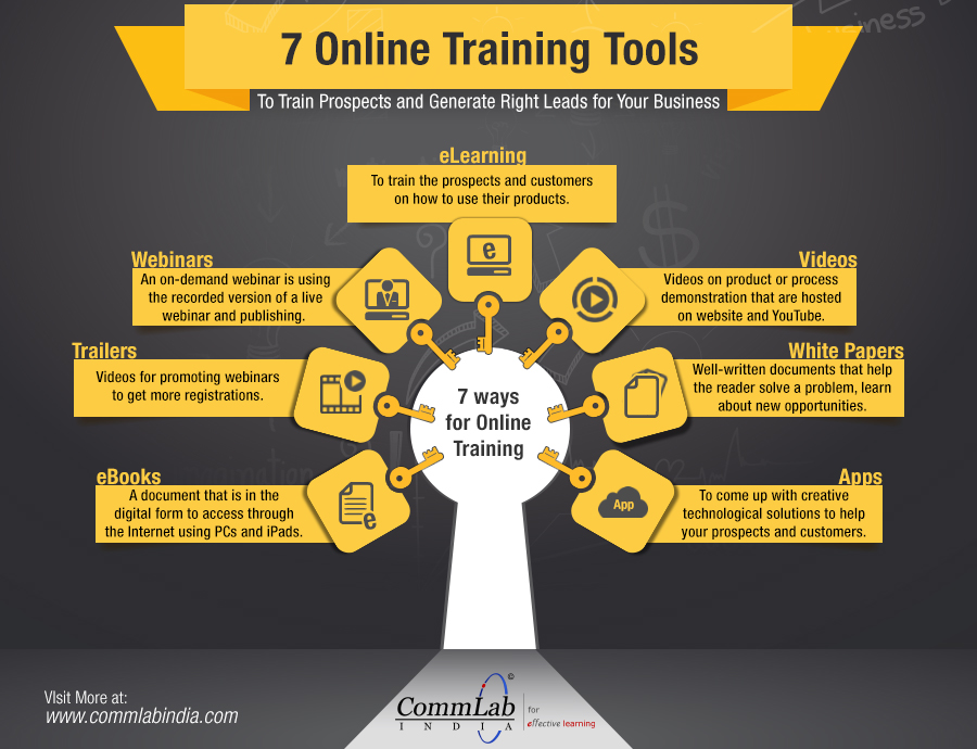 7 Online Training Tools – An Infographic