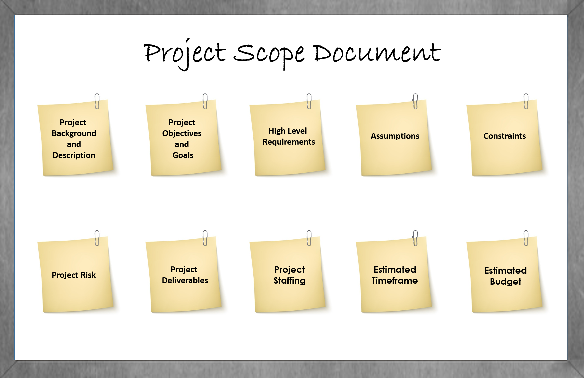 10 Essentials for E-learning Project Scope Document