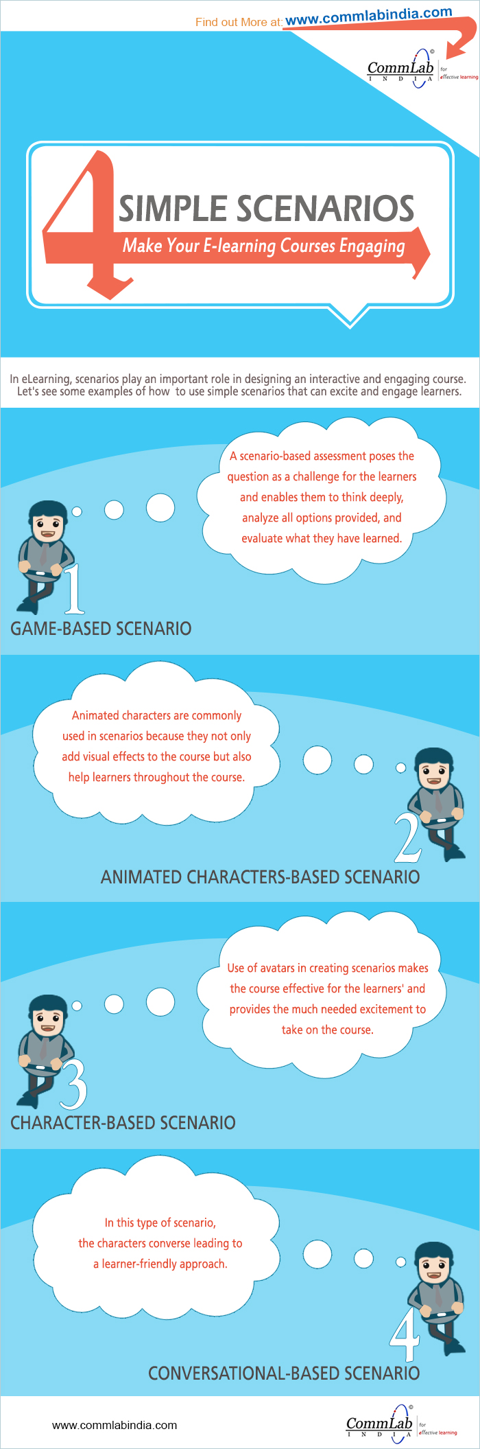 Scenarios to Make Your E-learning Courses Engaging – An Infographic
