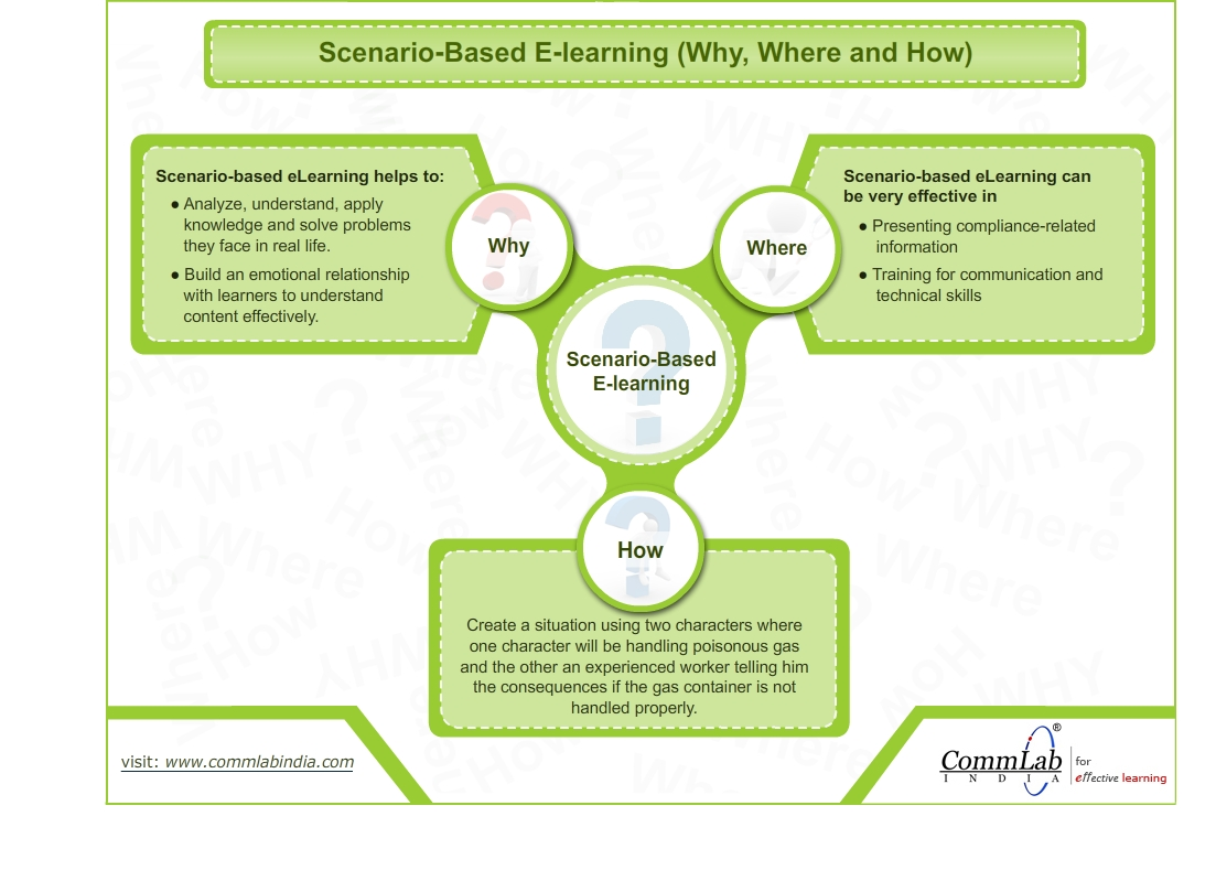 Why, Where and How of Scenario-Based E-learning – An Infographic