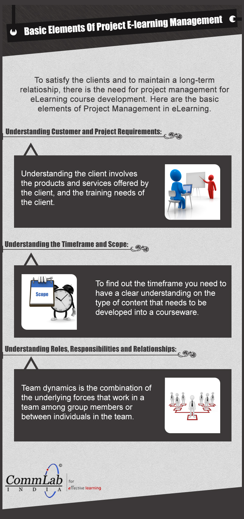 Basics of E-learning Project Management – An Infographic
