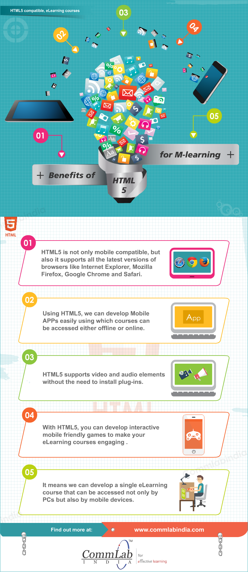 Benefits of HTML5 for M-learning