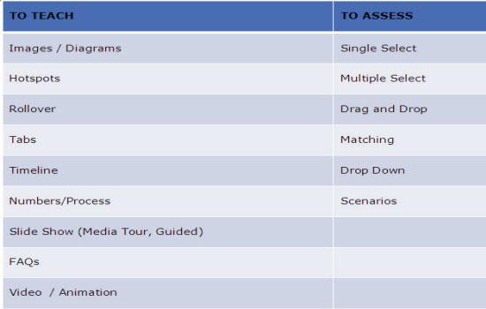 Interactivities table
