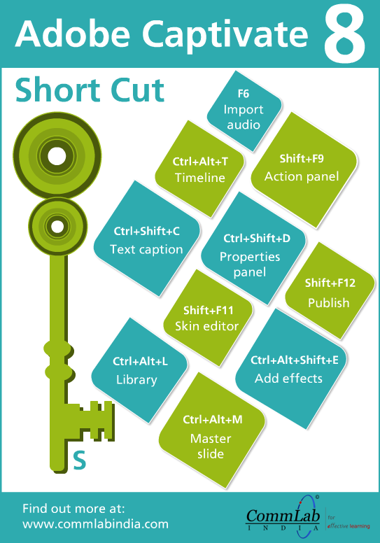 Adobe Captivate 8: Keyboard Shortcuts – An Infographic