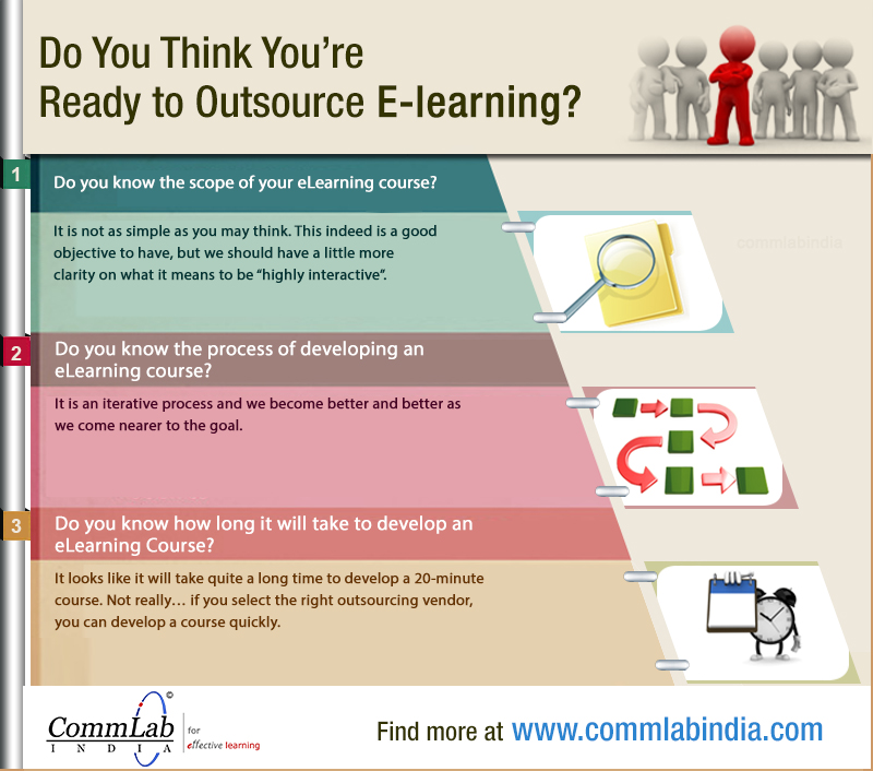 Do You Think You Are Ready for Outsourcing E-learning? – An Infographic
