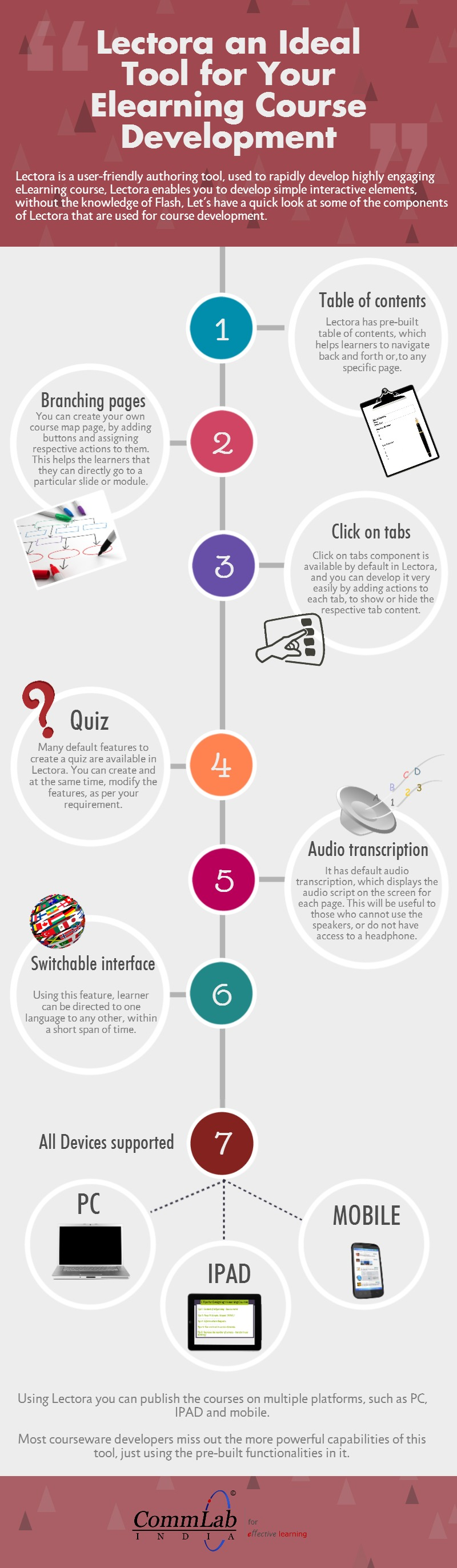 Lectora Inspire – An Ideal Tool for E-learning Development – An Infographic