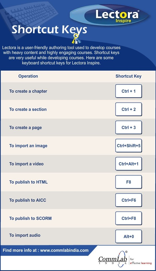 Lectora Inspire: Shortcut Keys – An Infographic