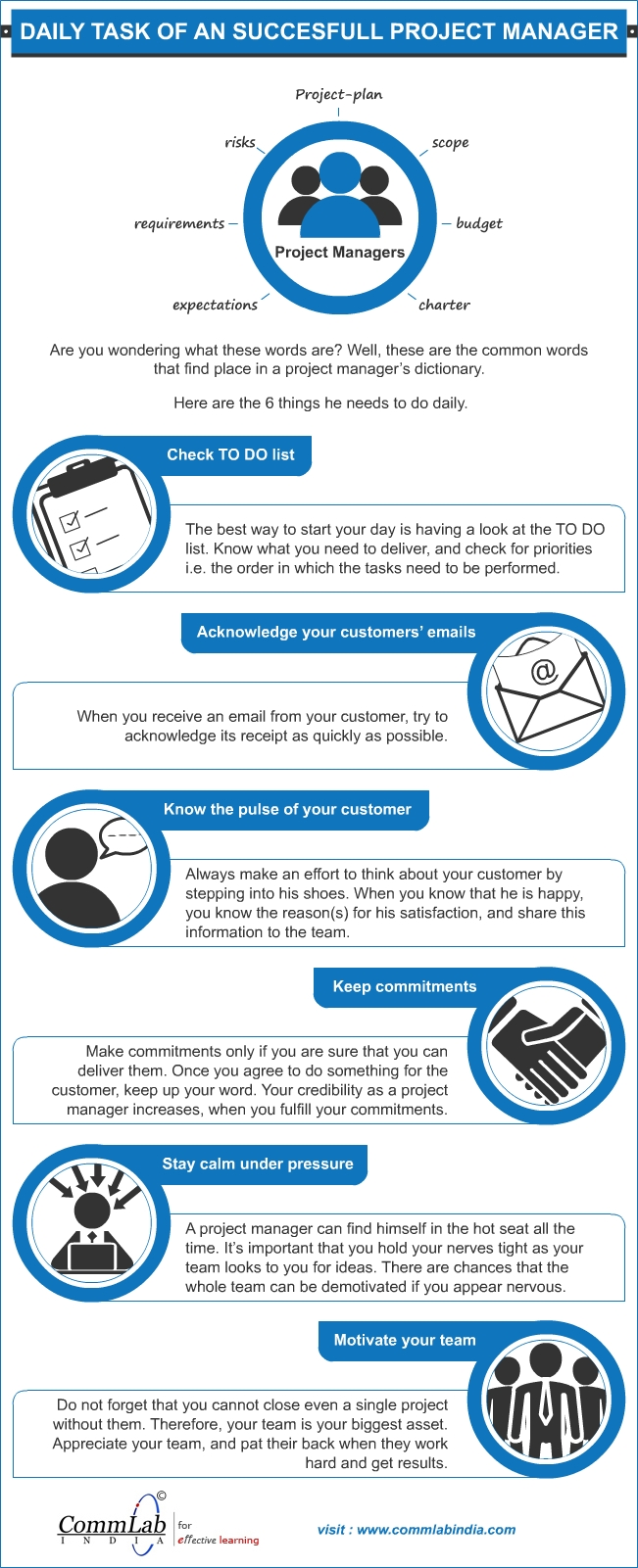 Daily Tasks of a Successful Project Manager – An Info graphic