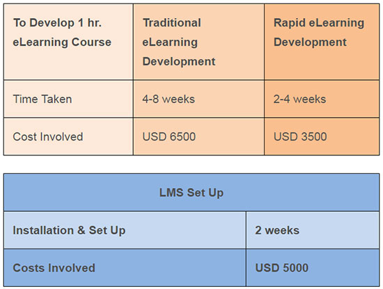 How much does an eLearning course cost?