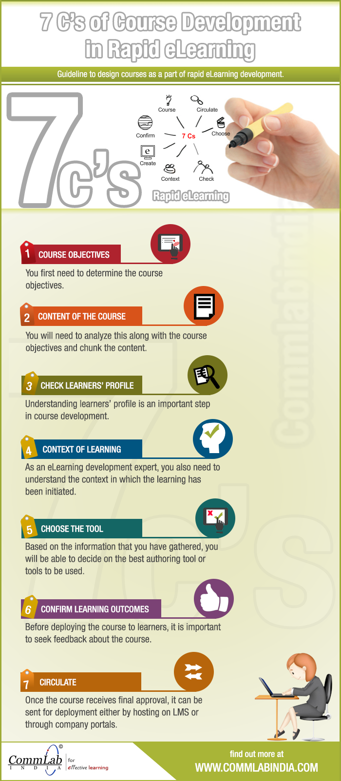 7Cs of Rapid E-learning Development - An Infographic