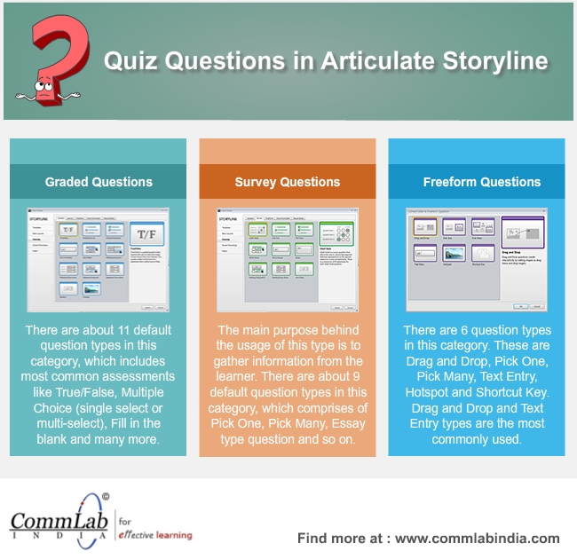 Creating Quiz Questions in Articulate Storyline – An Infographic