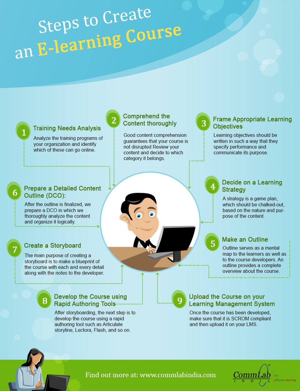 Steps to Create an E-learning Course – An Infographic