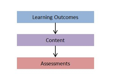 Structure of a Learning Unit