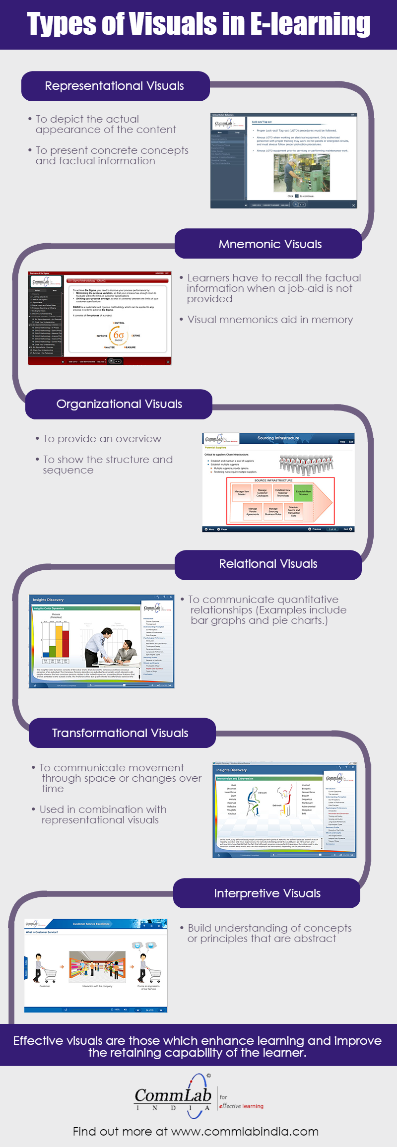 Types of Visuals in E-learning – An Infographic