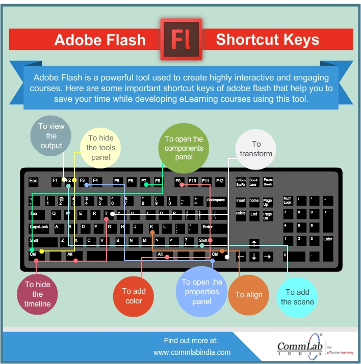 Adobe Flash – A Very Useful List of Shortcut Keys – An Infographic