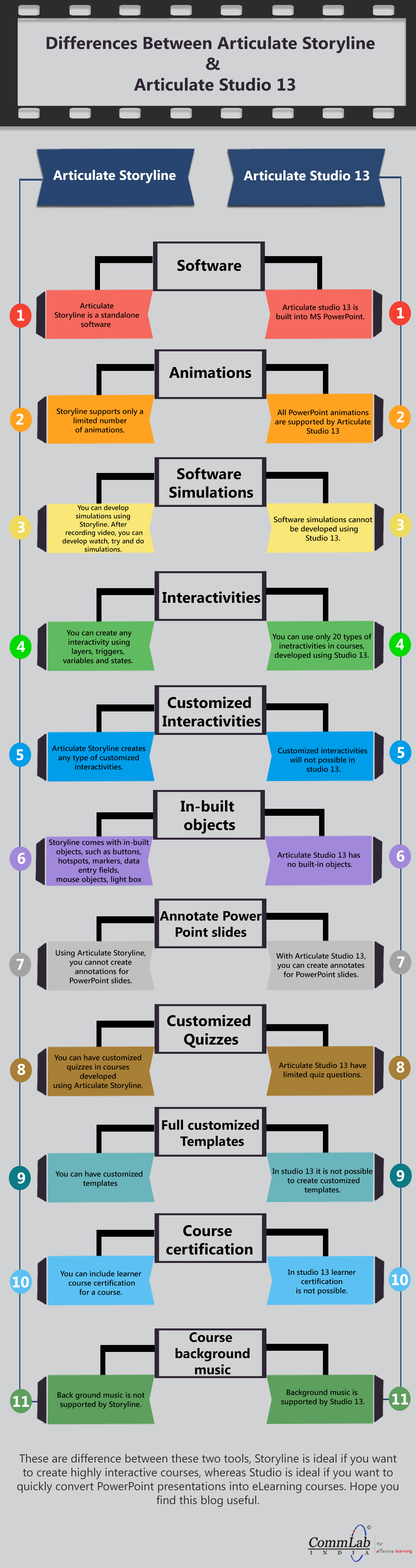 Articulate Storyline and Articulate Studio 13  Differences – An Infographic