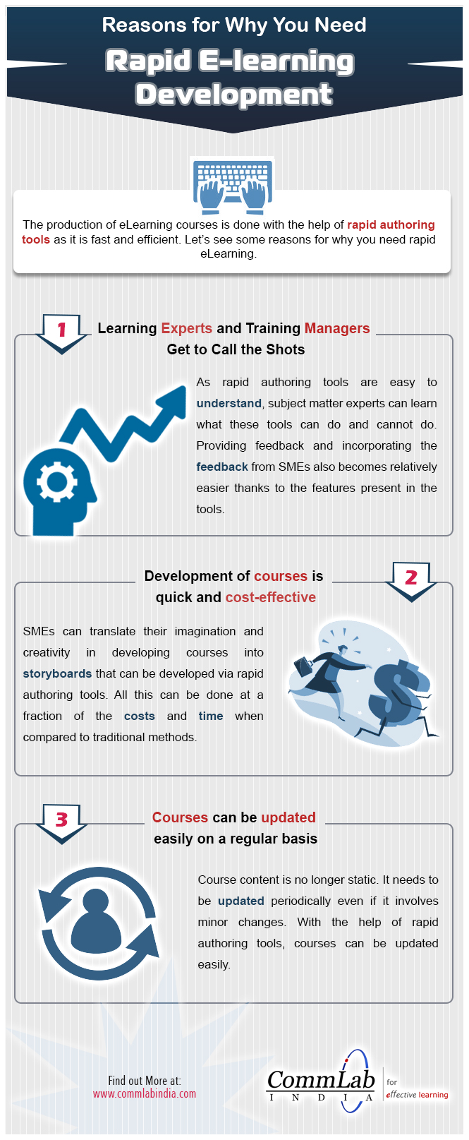 Why Do You Need Rapid E-Learning? – An Infographic