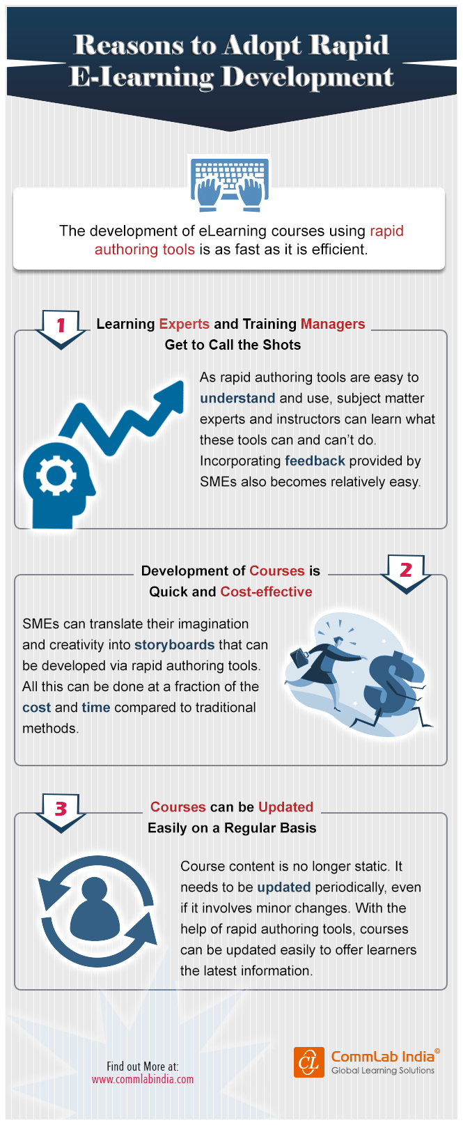 Reasons to Adopt Rapid E-learning Development [Infographic]