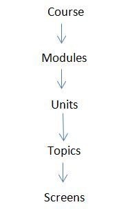 E-learning Courses Hierarchy