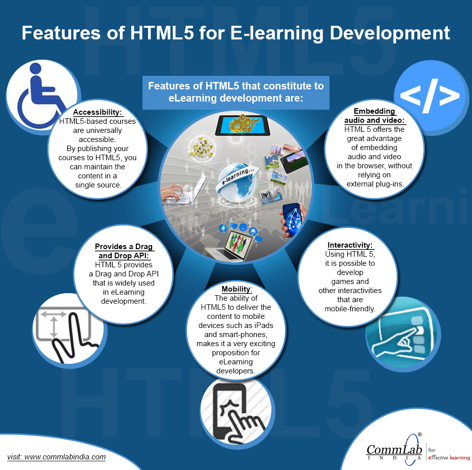 Benefits of Using HTML5 for E-learning Development – An Infographic