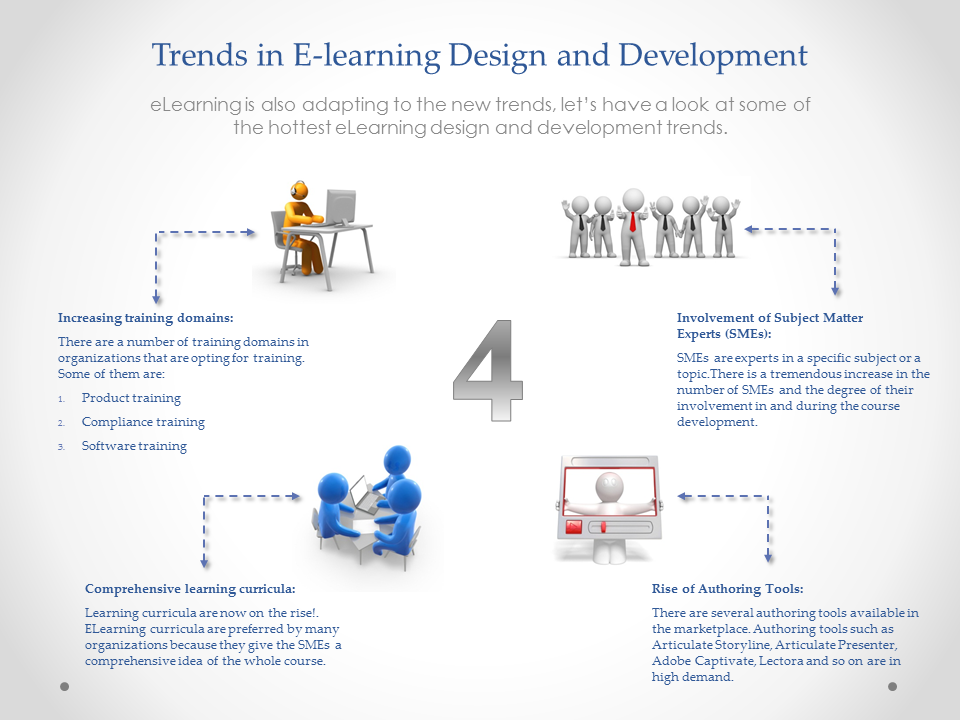 4 Trends in E-learning Design and Development – An Infographic
