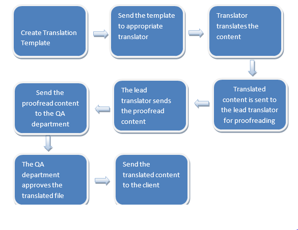 CommLab Translation Process