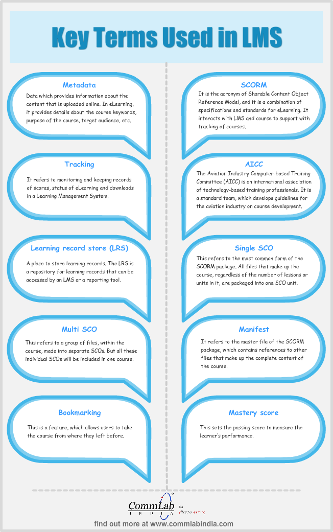Key Terms Associated with Learning Management Systems – An Infographic