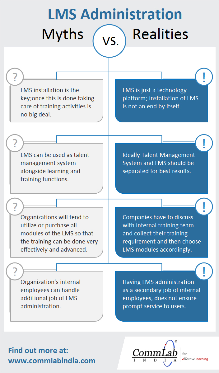 LMS Administration - Myths and Realities – An Infographic