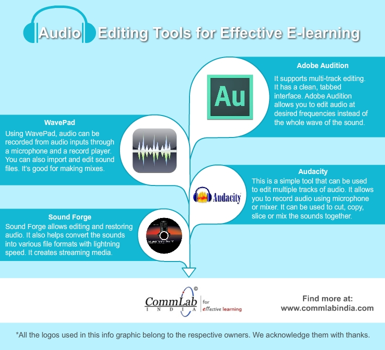 Audio Editing Tools for Effective E-learning-An Infographic