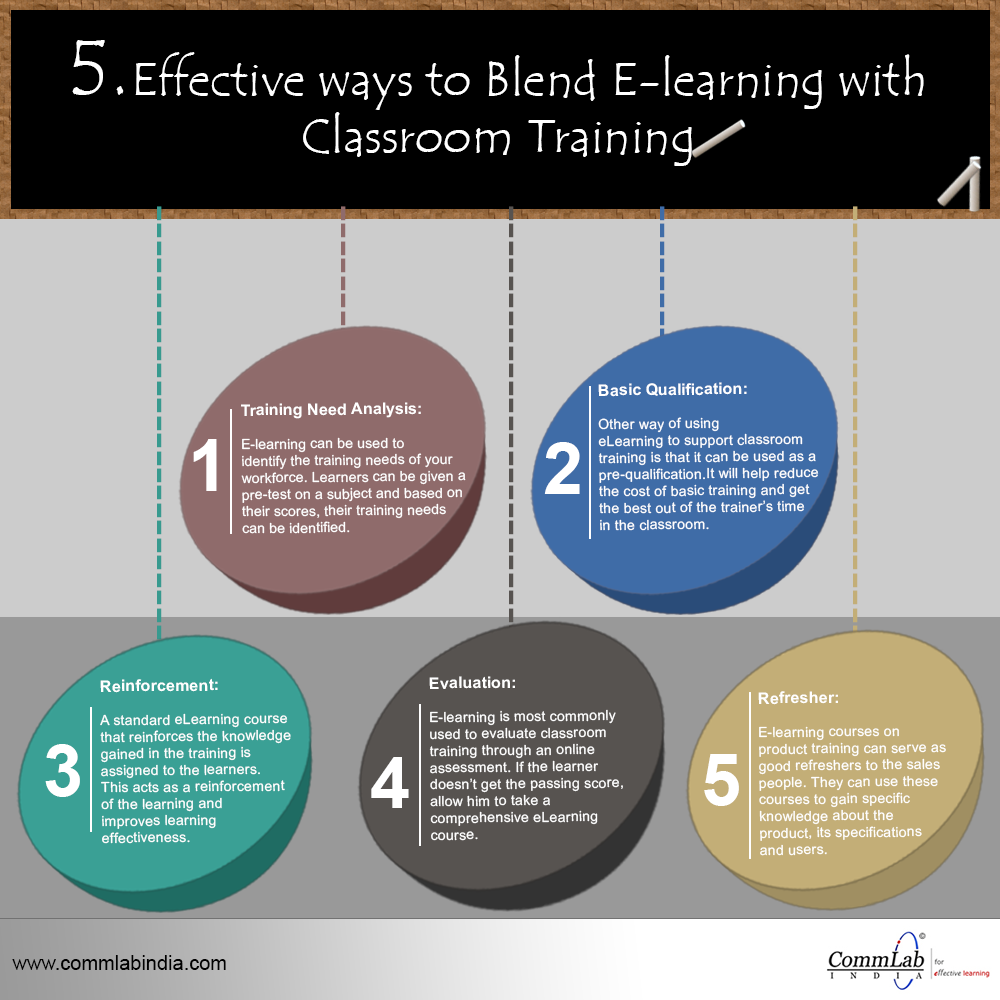 5 Effective Ways to Blend Classroom Training with E-learning - An Infographic