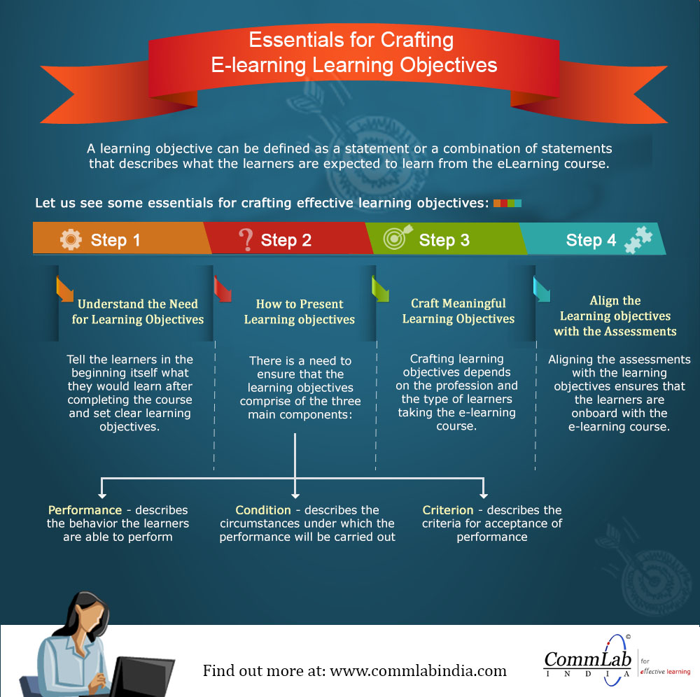 Essentials for Crafting E-learning Learning Objectives- An infographic