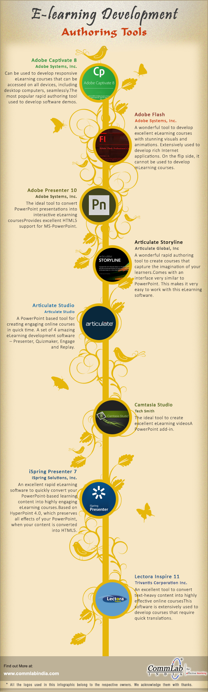 Incredible Authoring Tools for Developing First-Rate Online Courses [Infographic]