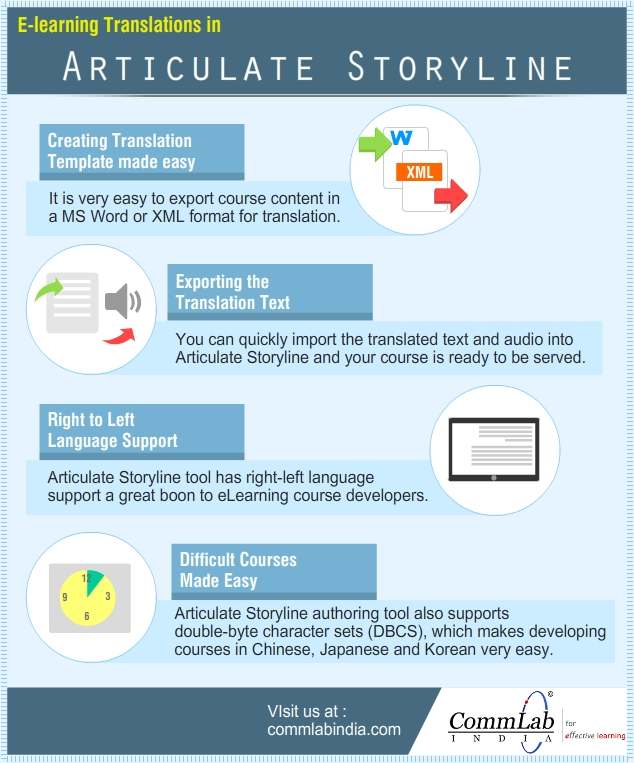 Why is Articulate Storyline Ideal for E-learning Translations – An Infographic