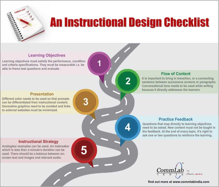 An Instructional Design Checklist An Infographic
