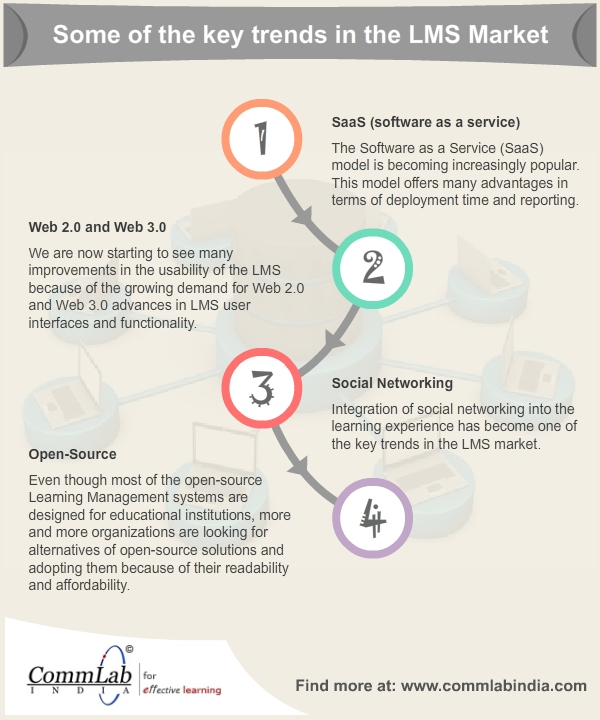 Key Trends in the LMS Market – An Infographic