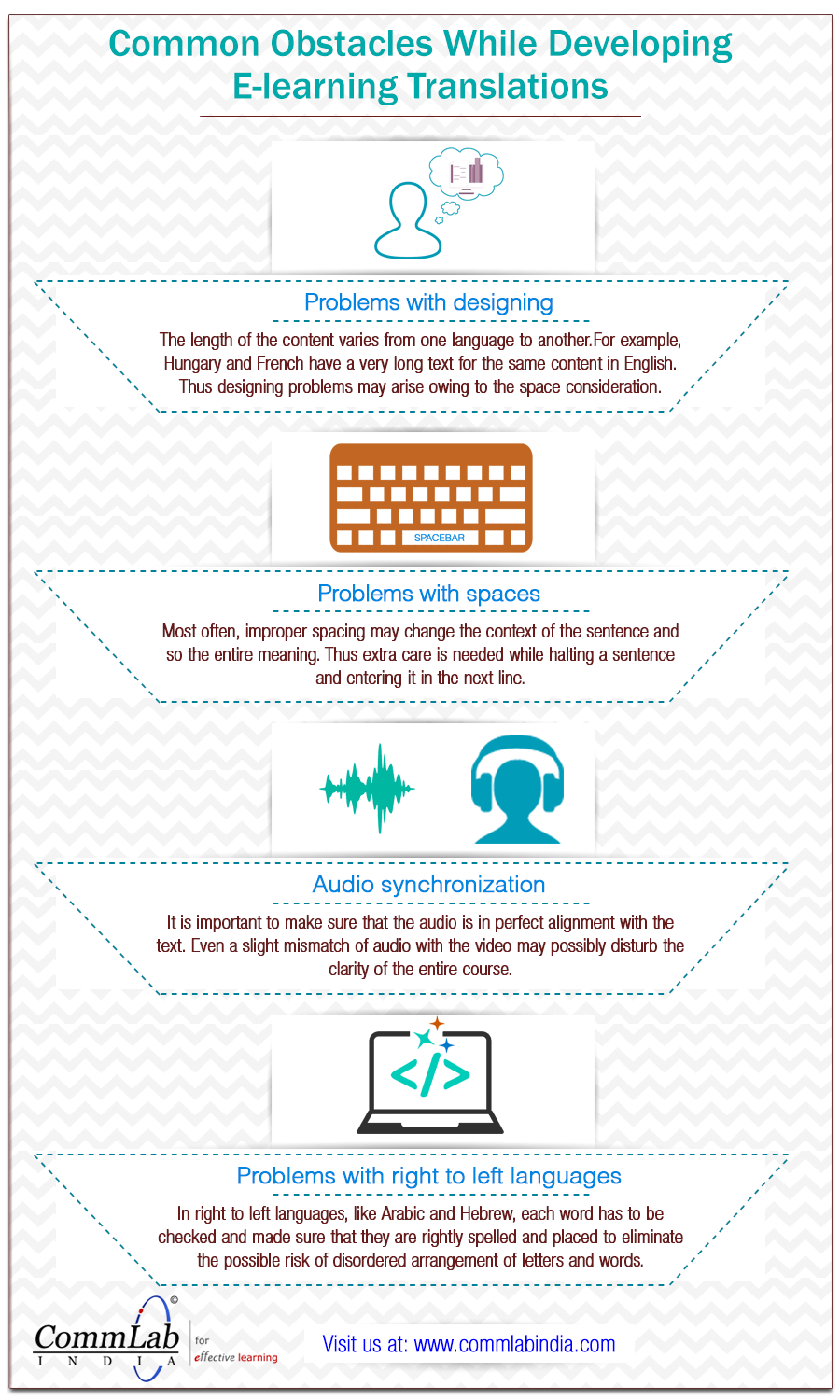 Common Problems Faced in Developing E-learning Translations – An Infographic