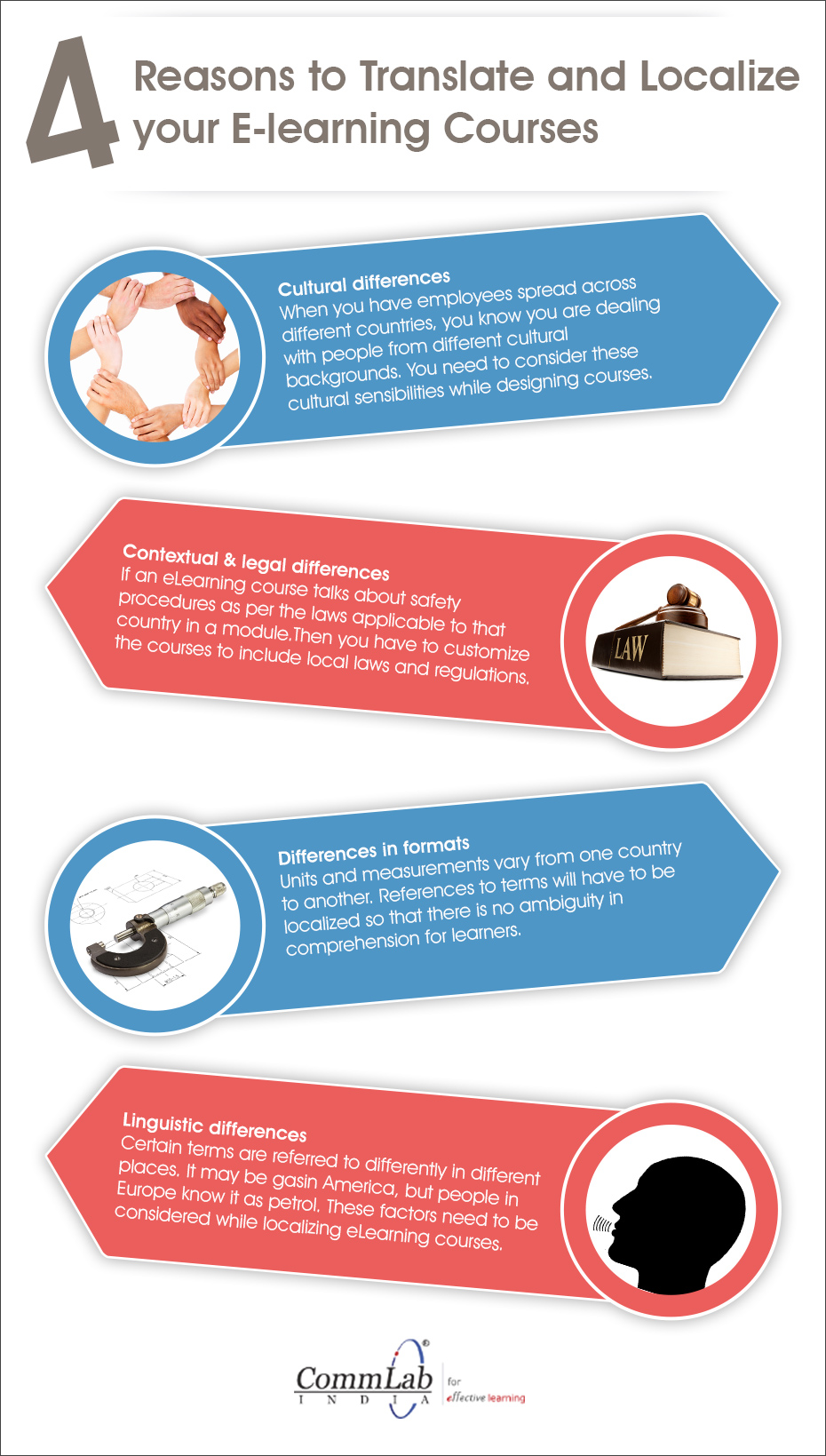 4 Reasons to Translate and Localize your E-learning Courses – An Infographic