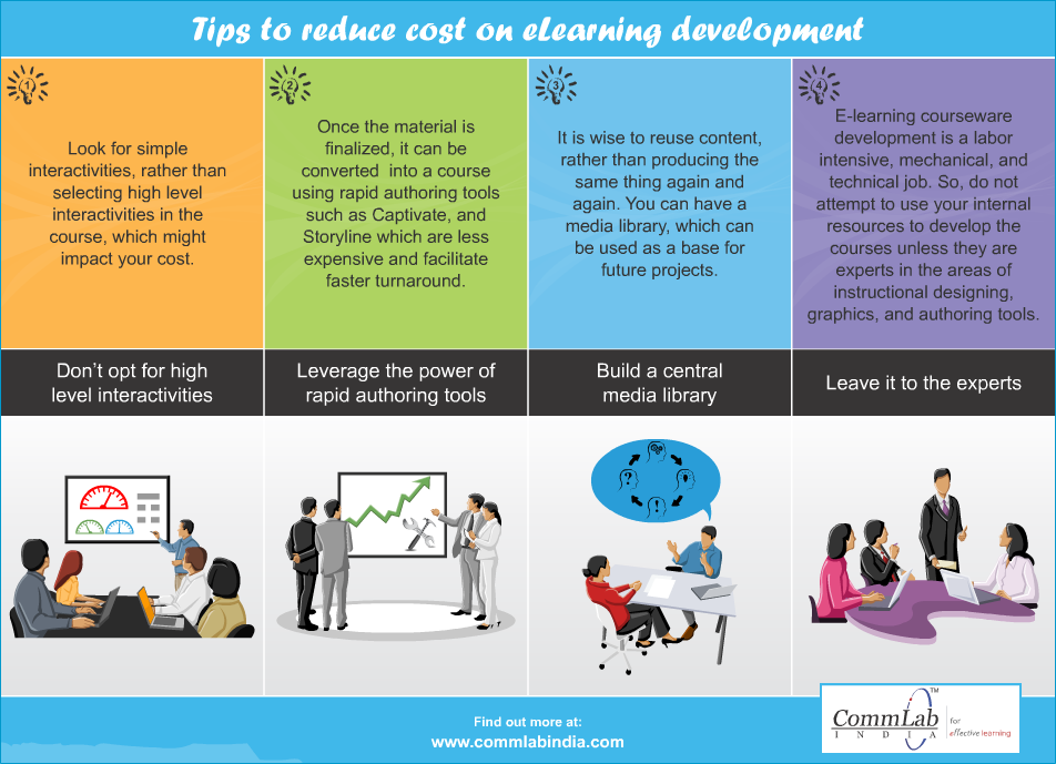 4 Tips to Reduce the Cost of E-learning Development  – An  Infographic